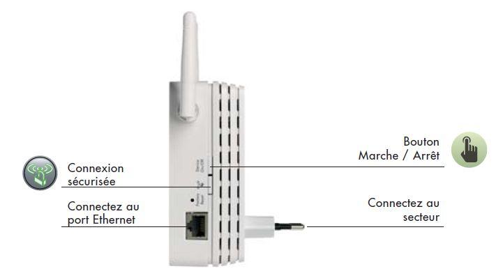 comment avoir une bonne wifi