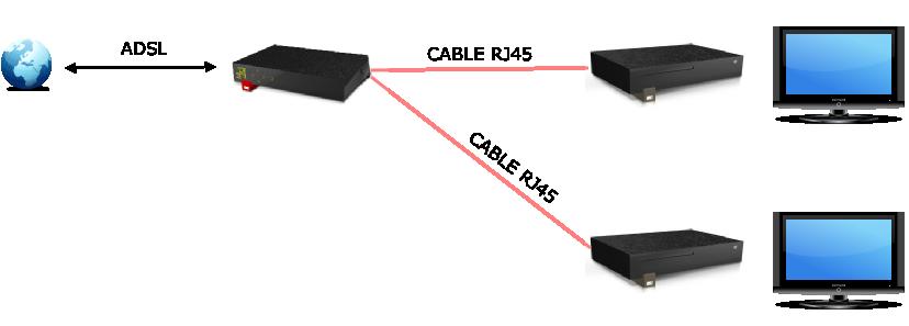 comment regarder 2 tv avec une seule box